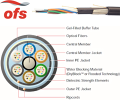 OFS Option 2 Double Jacket Loose Tube Fiber Optic Cable