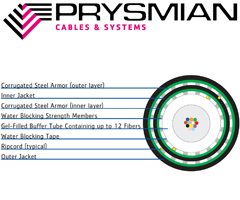 Prysmian CentraLink Double Armored Central Loose Tube Cable