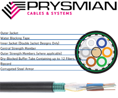 Prysmian Dry FlexLink Armored Stranded Loose Tube Cable
