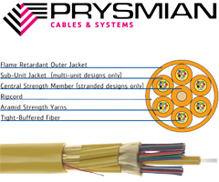 Prysmian PremisesLink Distribution For Intrabuilding Backbones Communications Closets Connectorized Cables
