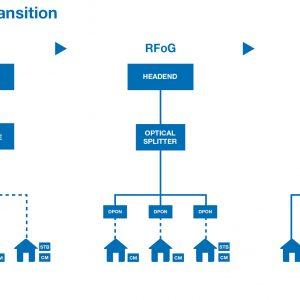 RFOG Fiber Deep Transition COAX DPON ONU HFC PON Optic Network Trends